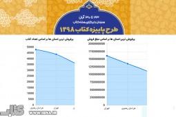 رقابت تنگاتنگ خراسان رضوی و تهران در طرح پاییزه کتاب