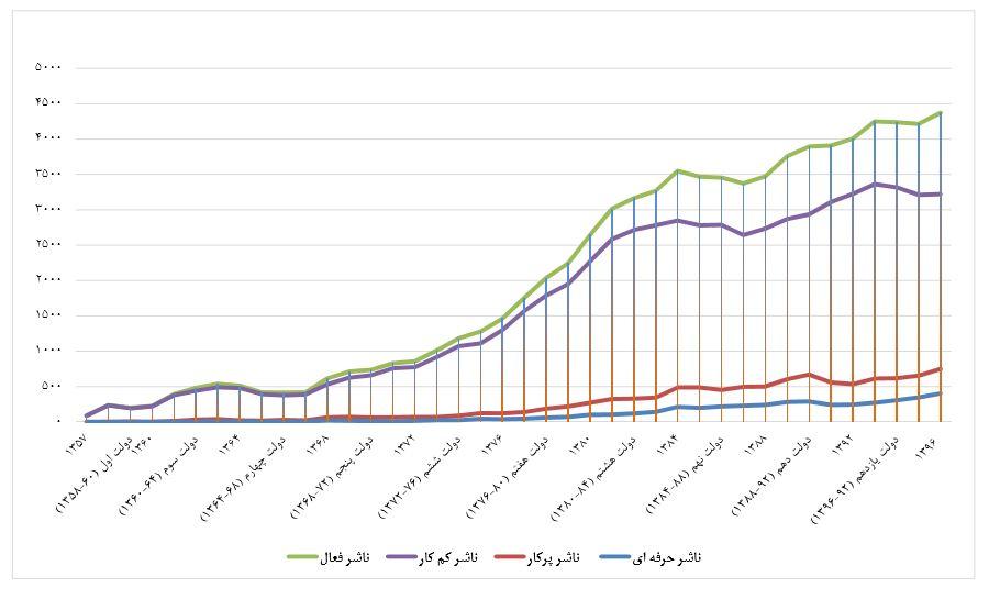 افزایش تعداد ناشران و سودای بهرمنده از یارانههای دولتی